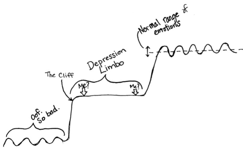 graph-of-depression-limbo-concept